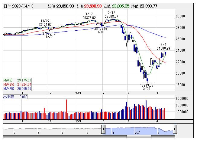 ソフトバンクグループ 株価 pts