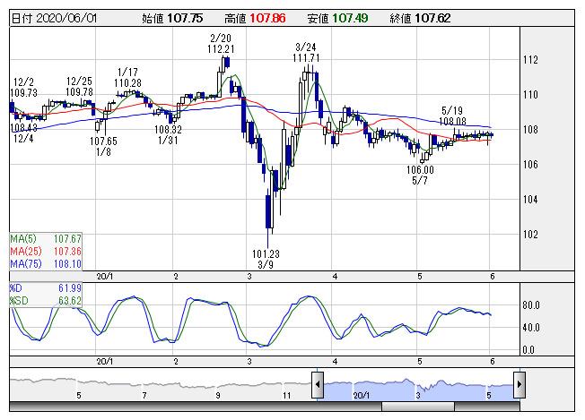 【通貨】明日の為替相場見通し=米ISM製造業指数など注目