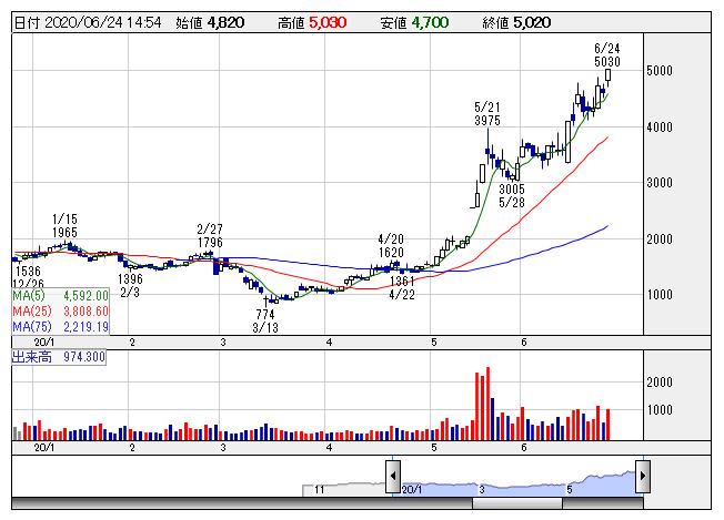 ニトリ 株価