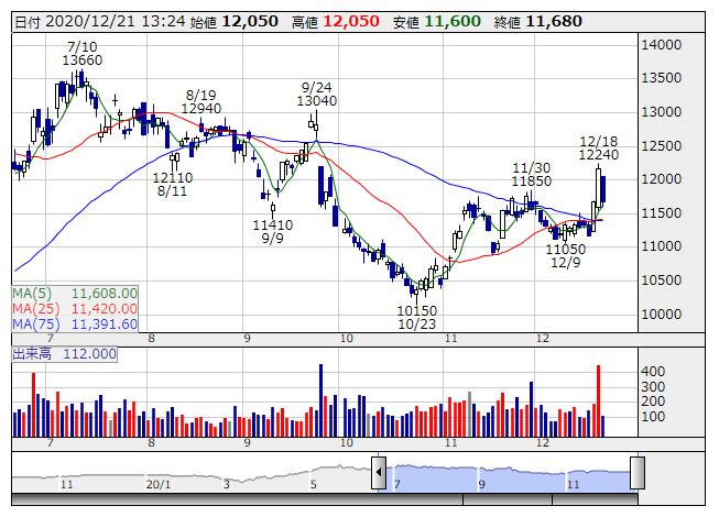 日本 オラクル 株価 日本オラクル (4716) : 個人投資家の株価予想
