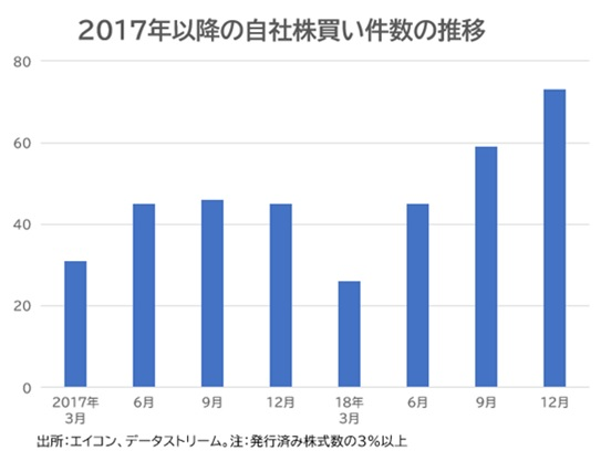 2017年以降の自社株買い件数の推移