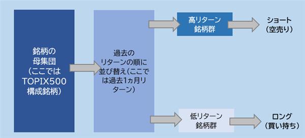リターンリバーサル投資の概念図