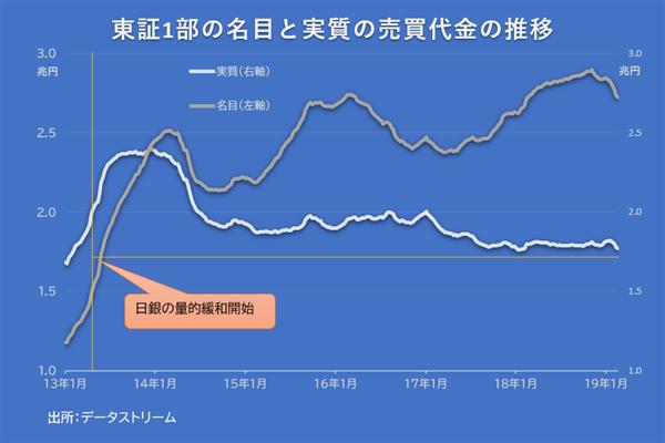 東証1部の名目と実質の売買代金の推移