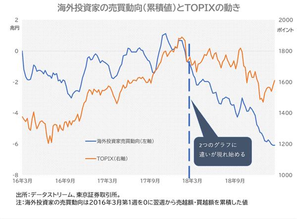 海外投資家売買動向とTOPIXの動き