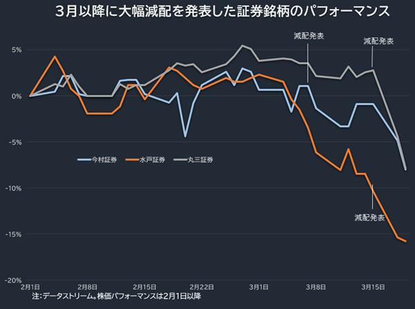 3月以降に大幅減配を発表した証券銘柄のパフォーマンス