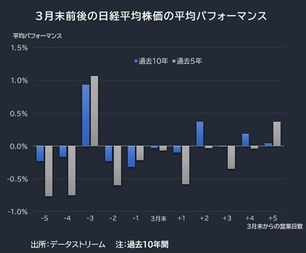 3月末前後の日経平均株価の平均パフォーマンス