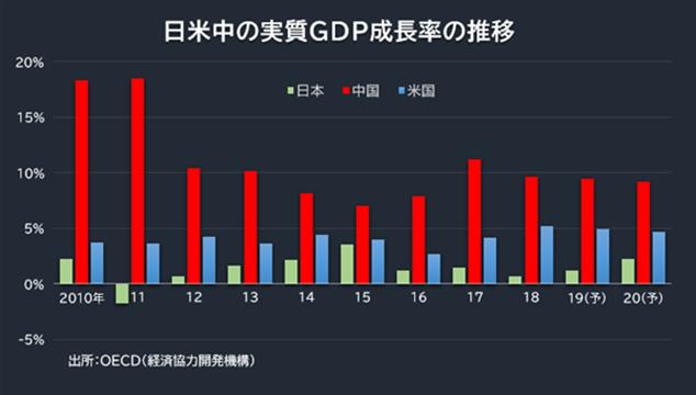 日米中の実質GDP成長率の推移