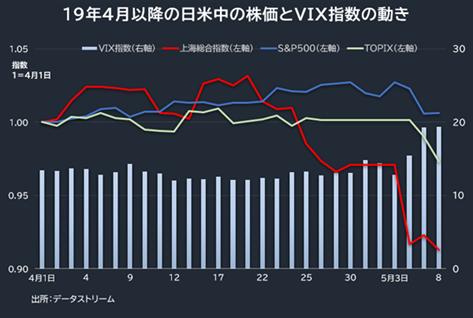 19年4月以降の日米中の株価とVIX指数の動き