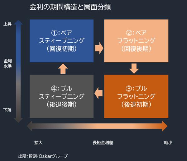 金利の期間構造と局面分類