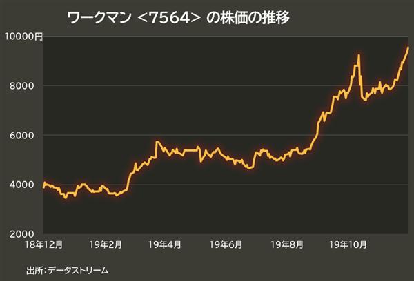 ワークマンの株価推移