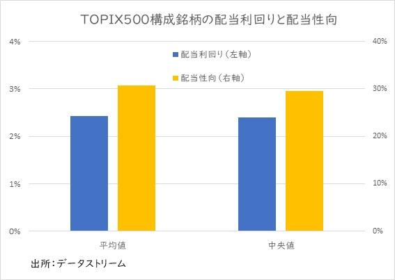 TOPIX500構成銘柄の配当利回りと配当性向