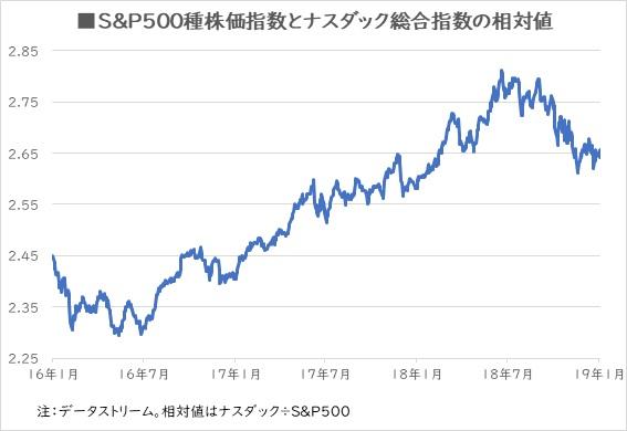 S&P500種株価指数とナスダック総合指数の相対値