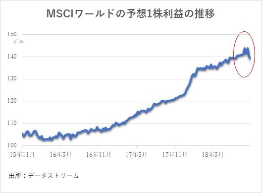 MSCIワールドの予想1株利益の推移