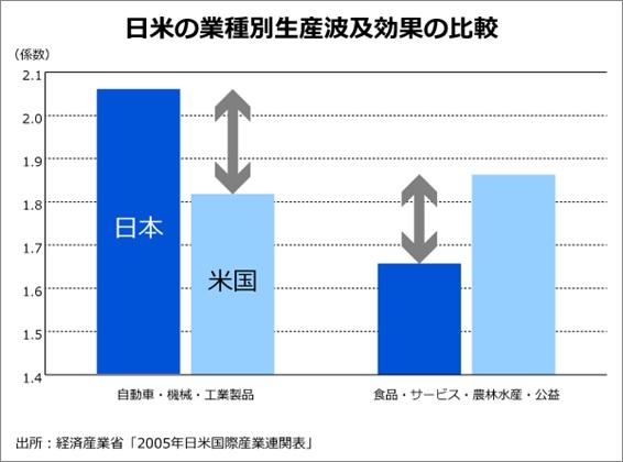 日米の業種別生産波及効果