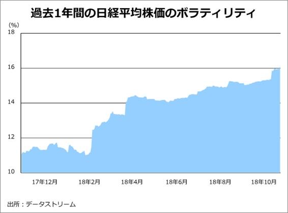 過去1年間の日経平均株価のボラティリティ