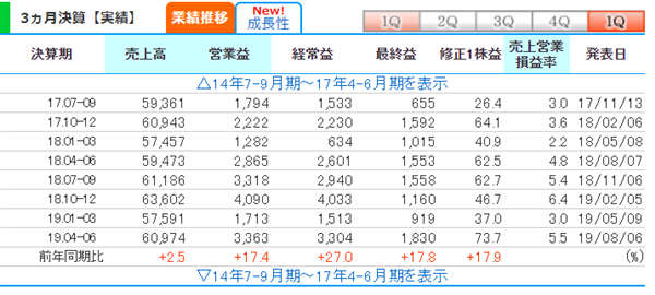 掲示板 Jr 西日本 株価