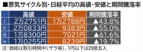 景気サイクル別・日経平均の高値・安値と期間騰落率