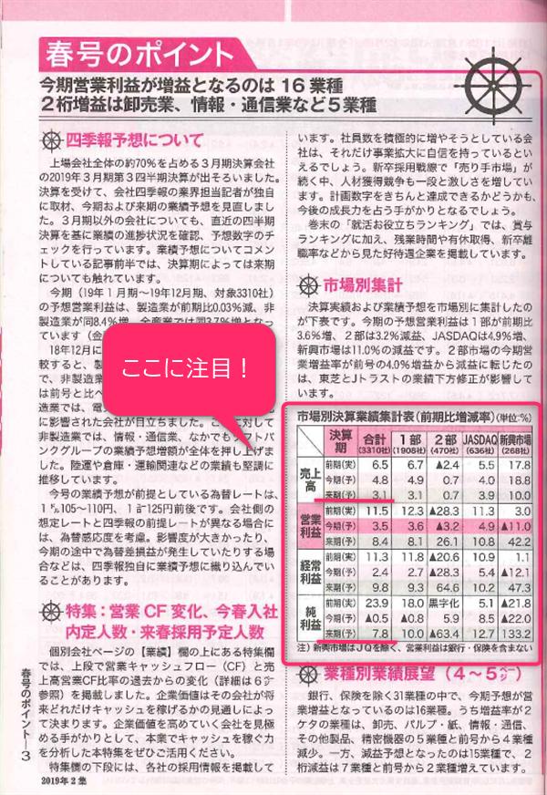 『会社四季報』春号に掲載されたポイント