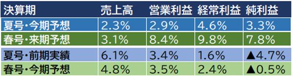 会社四季報の業績予想の変化
