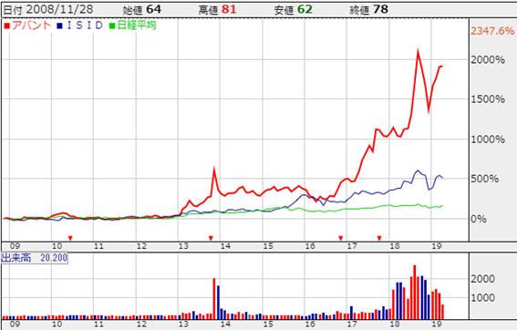 株価パフォーマンスの比較