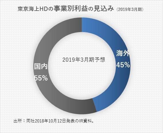 東京海上HDの事業別利益の見込み