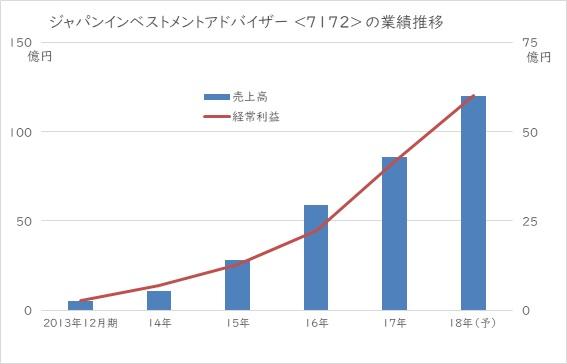 ジャパンインベストメントアドバイザーの業績推移