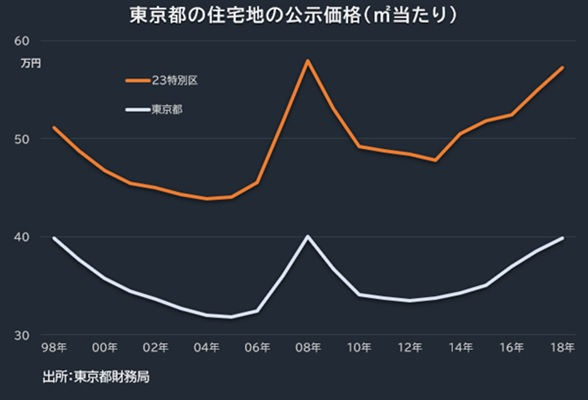 東京都の住宅地の公示価格