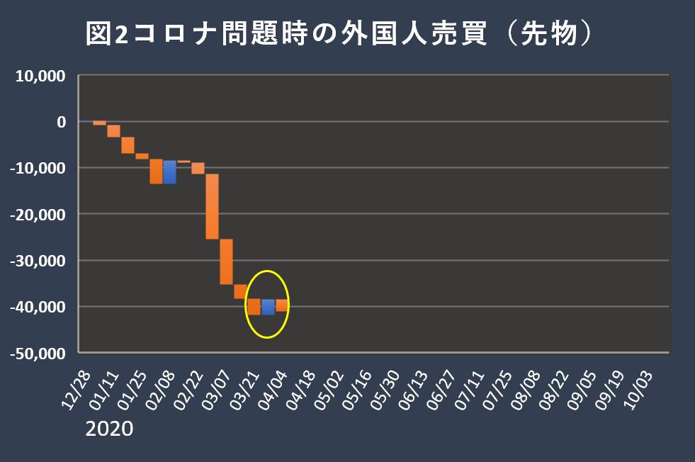 株探_コロナ問題時の外国人売買(先物)