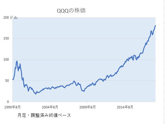 QQQチャート