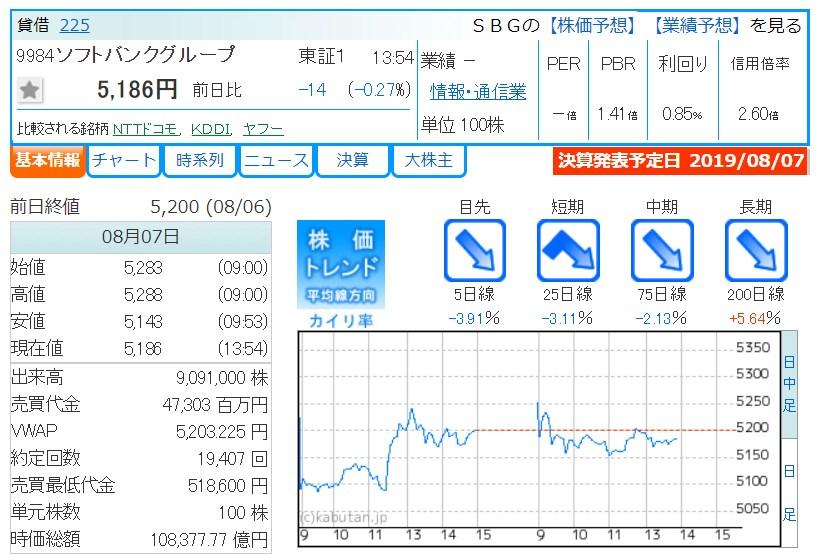 株価トレンド